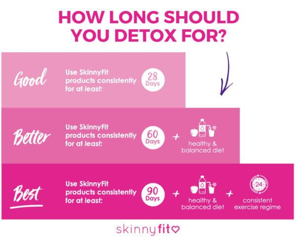 How long should you detox for_