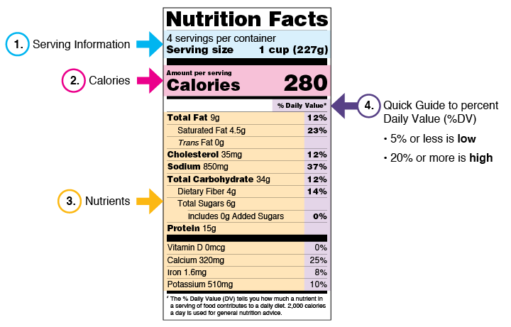 SkinnyFit instructions showing how to read a nutrition label